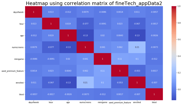 5 fineTech_appData2 Heatmap