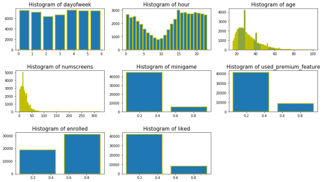 8 fineTech_appData2_histogram_subplot Python ML Project
