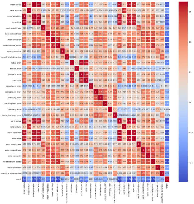 heatmap of correlation matrix of breast cancer dataframe ml project