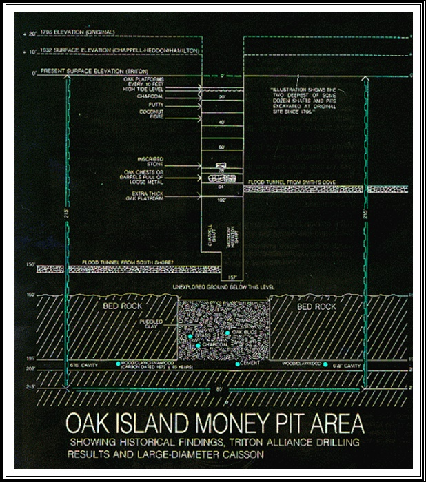 El Pozo del Dinero en la Isla del Roble