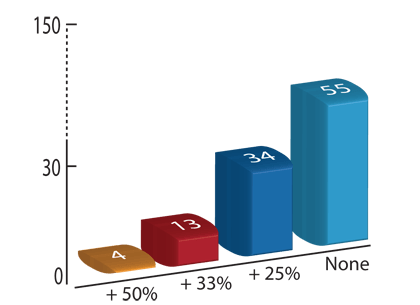 Fig. 2 Percentage of retail grocery and FMCG companies that have '50% or more', '33% or more', '25% or more' or no women on their executive teams