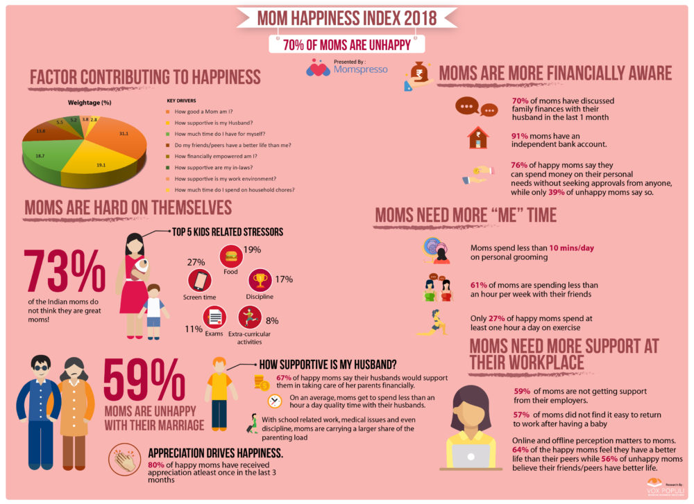 Percentage of unhappy marriages