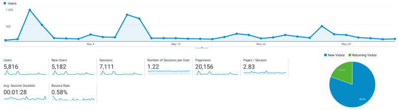 Blog Marketing Hacks Google Analytics