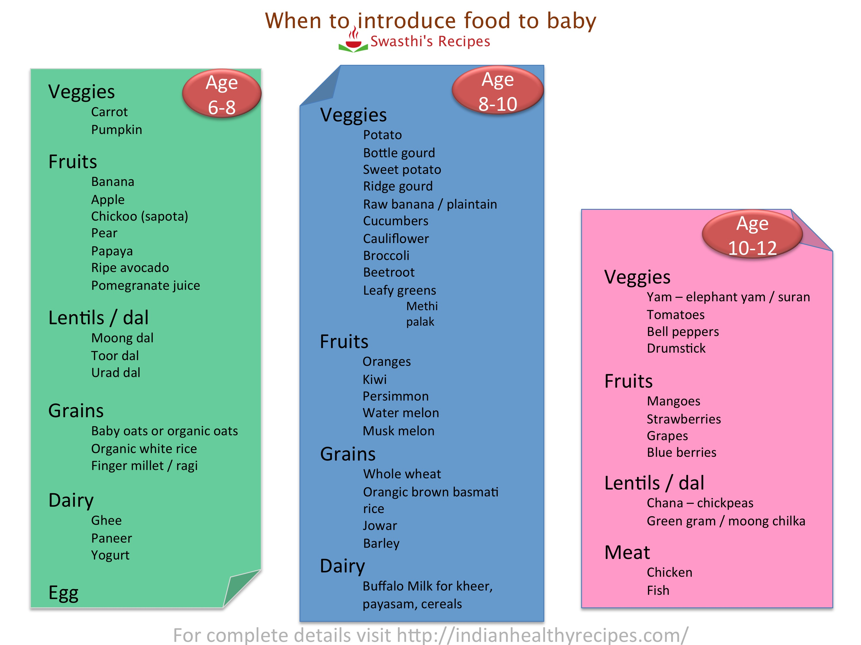 Baby Food Chart With Recipes For 7 Months To 1 Year Indian
