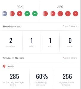 PAK AFG Recent Performance Stats