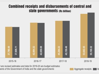 Combined receipts and disbursements of central and state governments (Rs billion)