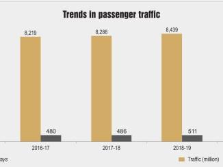 Trends in passenger traffic