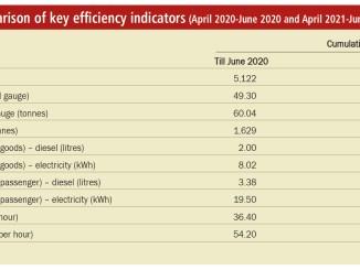 Comparison of key efficiency indicators (April 2020-June 2020 and April 2021-June 2021)