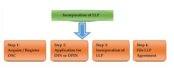 How a LLP is Formed : Formation of Limited Liability Partnership.