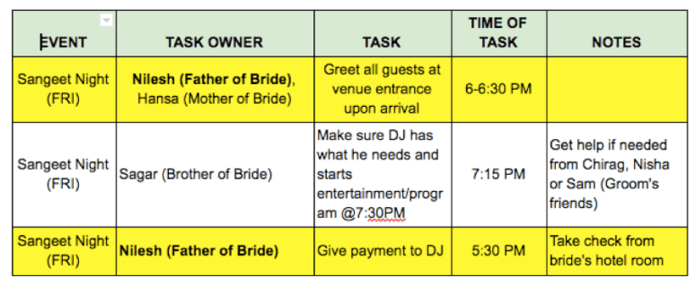 how to help family and friends help you plan your indian wedding