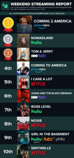Coming 2 America Ratings Viewership Amazon Prime Video