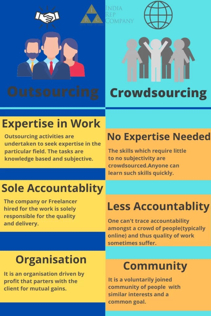 Difference between outsourcing and crowdsourcing