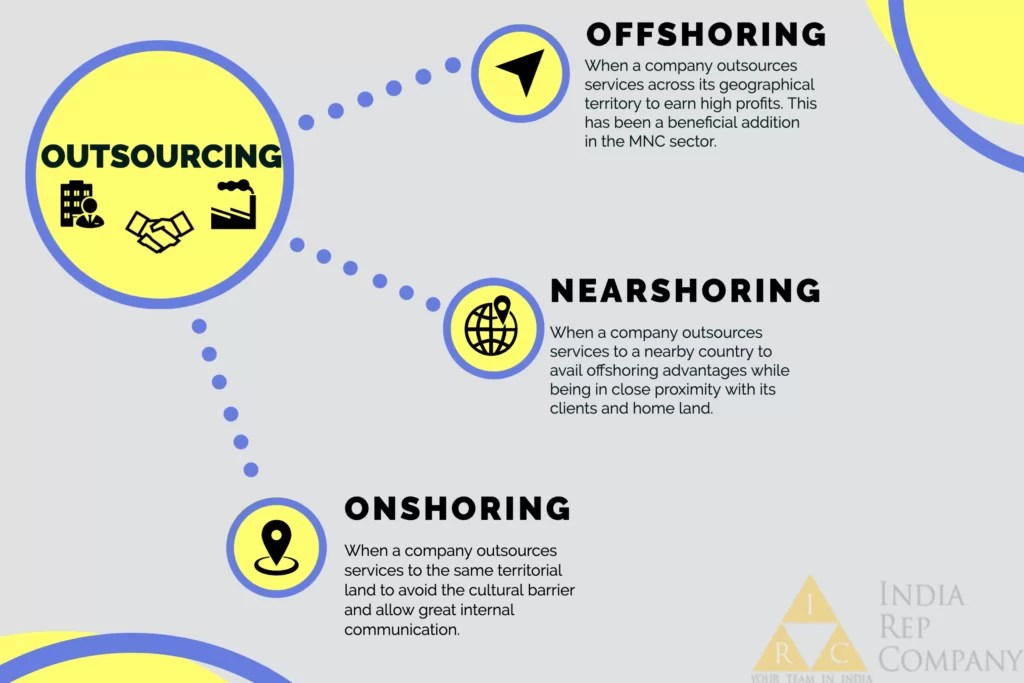 Difference between Outsourcing, Offshoring, Nearshoring and Onshoring explained.