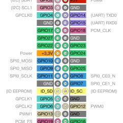 Raspberry Pi 3 Model B Wiring Diagram Kenwood Kdc Mp142 2 Die Gpio Schnittstelle Grundlagen 43belegung