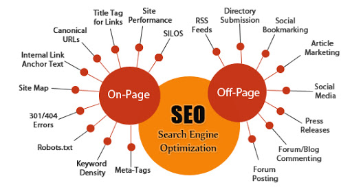 seo-on-page-off-page-Indicca