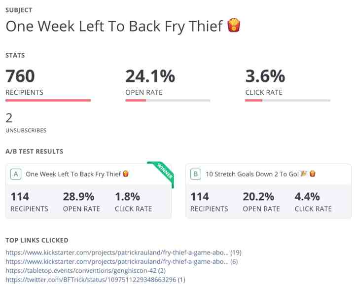 Broadcast email about one week left to back Fry Thief