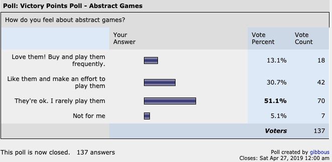 Poll on Abstract games