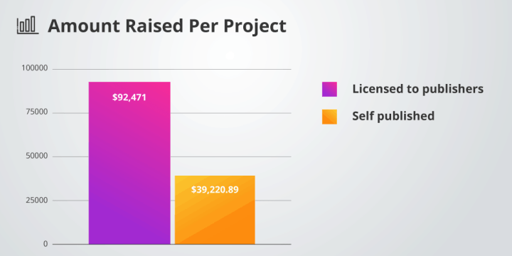 Amount raised per project