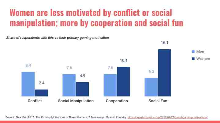 Women are less motivated by conflict of social manipulation; more by cooperation and social fun