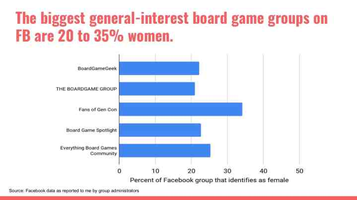 Percentage of women in board game groups