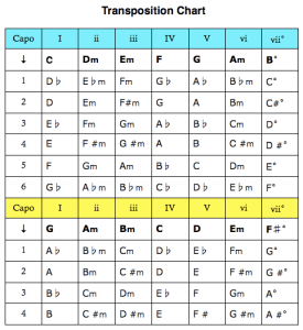 chord capo transposition chart