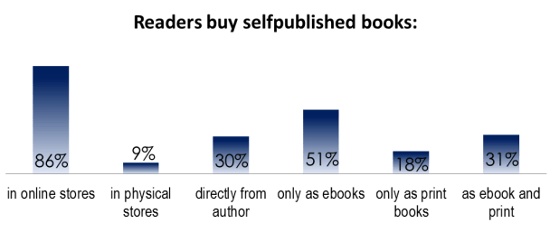 readers buy sp books