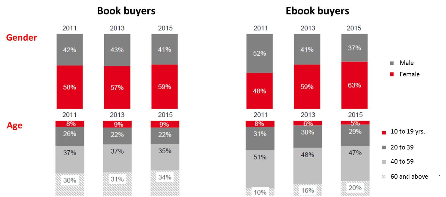 age gender of book customers