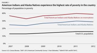 americanindianpoverty_fig1
