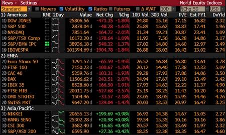 Tumult op Wall Street