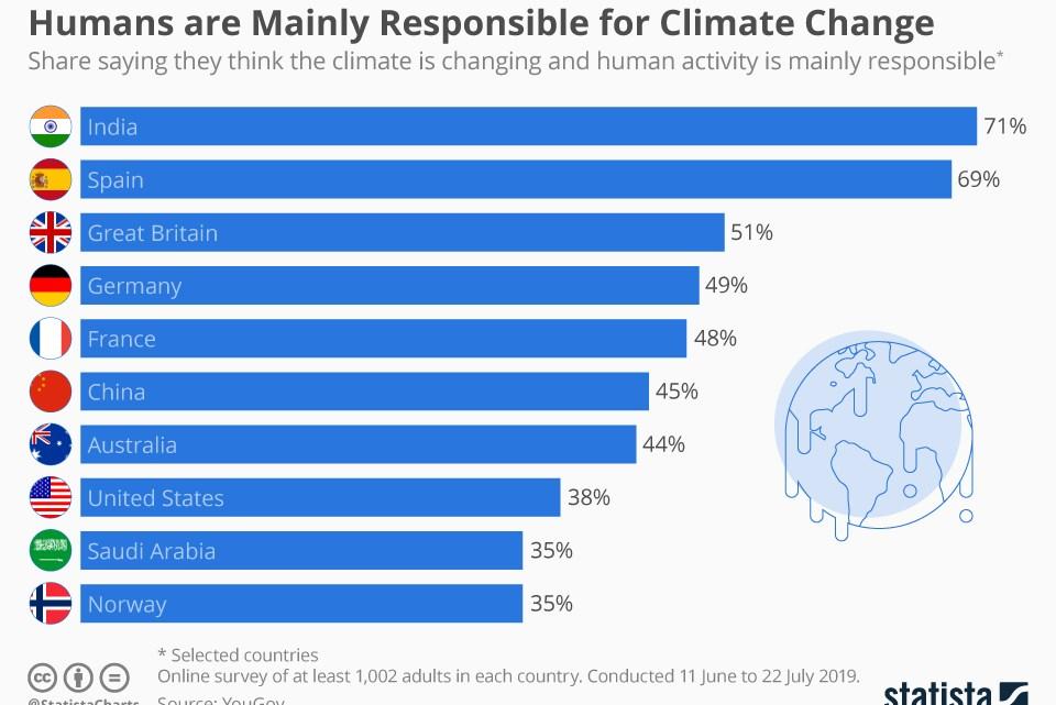 De grijze zone van klimaateconomie
