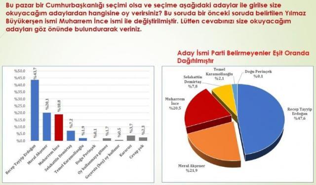 Картинки по запросу secim anketi