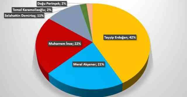 SONAR 24 Haziran seçim anketi sonuçları son anketler