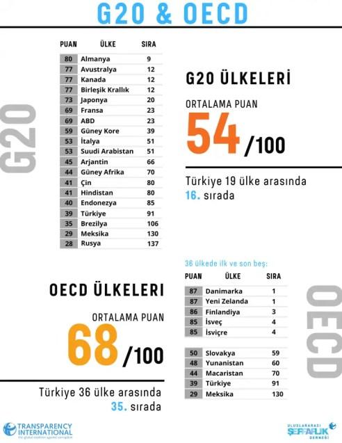 türkiye oecd yolsuzluk corruption