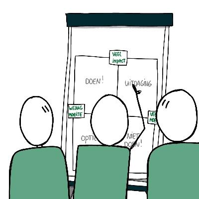 Wat is een visueel template samenwerken aan flipover