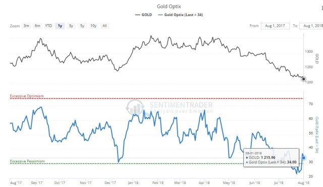 Gold Sentiment is Depressed