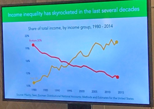 Income Inequality Rising