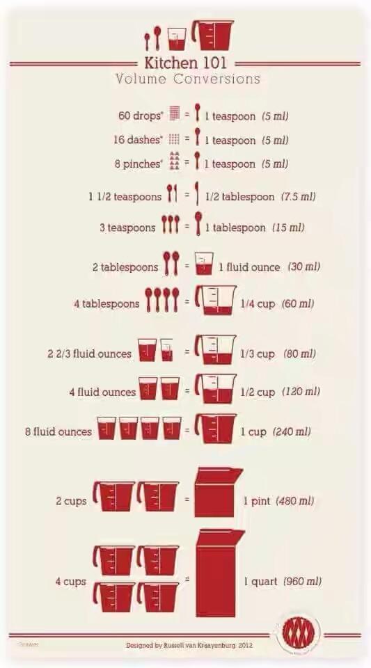 150 Gram Gula Berapa Sendok Makan : berapa, sendok, makan, KONVERSI, TAKARAN, BAHAN, MAKANAN, INDOGASTRONOMI
