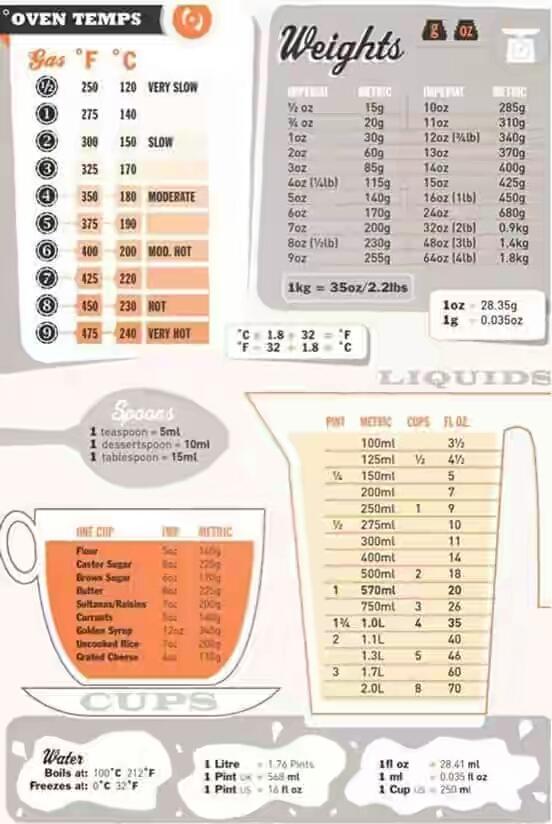 100 Gr Berapa Sendok : berapa, sendok, KONVERSI, TAKARAN, INDOGASTRONOMI