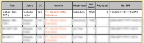 sepeda motor bebek - benelli motor indonesia