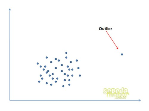 outliers statistic diagram