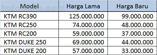 daftar harga motor ktm indonesia