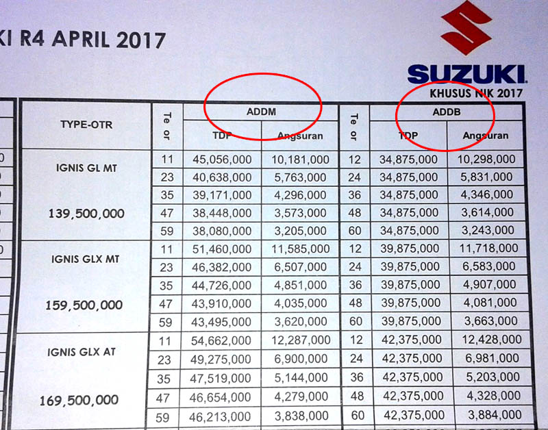 harga kredit Suzuki Ignis