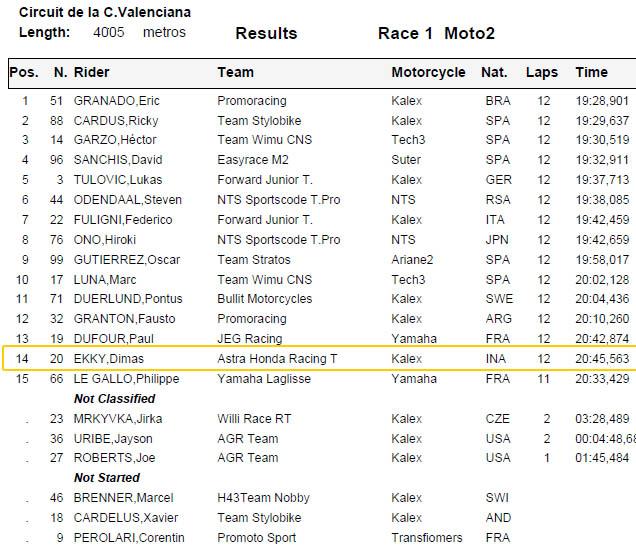 Hasil race 1 FIM CEV Moto2 Valencia