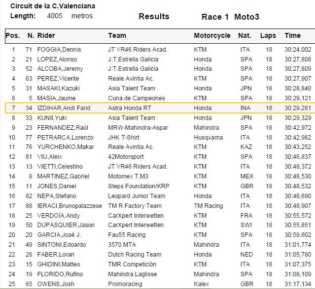 Hasil Race 1 FIM CEV Moto3 Valencia