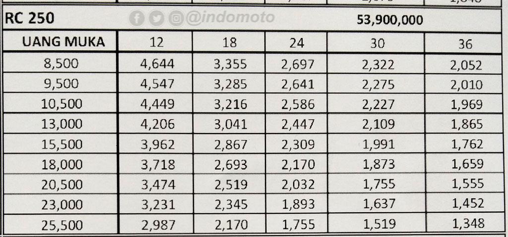 Harga Kredit KTM RC 250