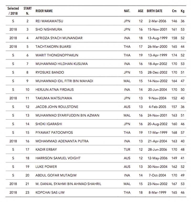 Daftar Pembalap Asia Talent Cup (ATC) 2019