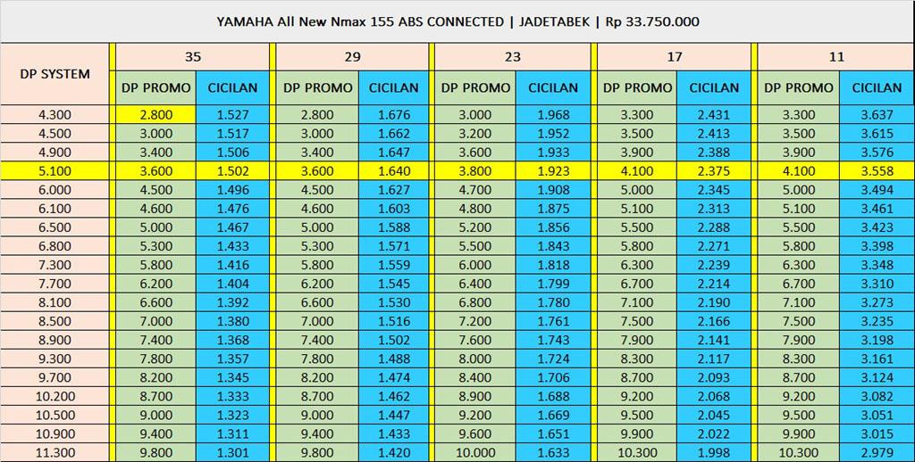 Skema Kredit Yamaha NMAX ABS