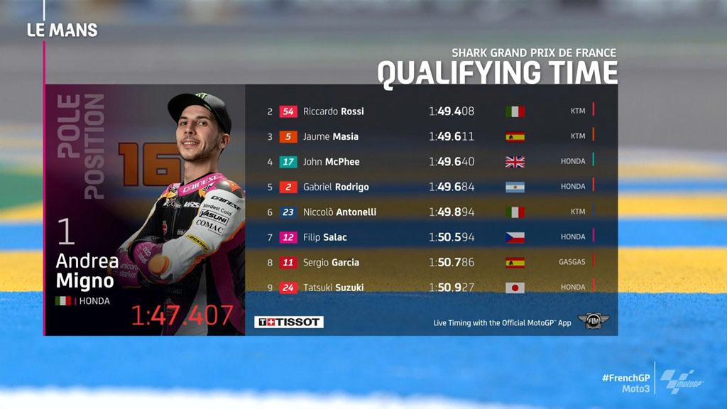 Hasil Kualifikasi Moto3 Le Mans 2021
