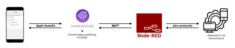 Client - Homebridge - Node-RED - Device