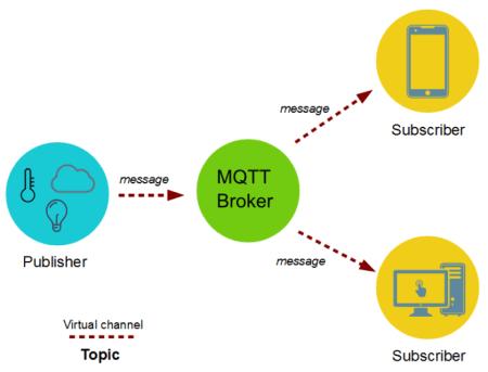 MQTT basic schéma